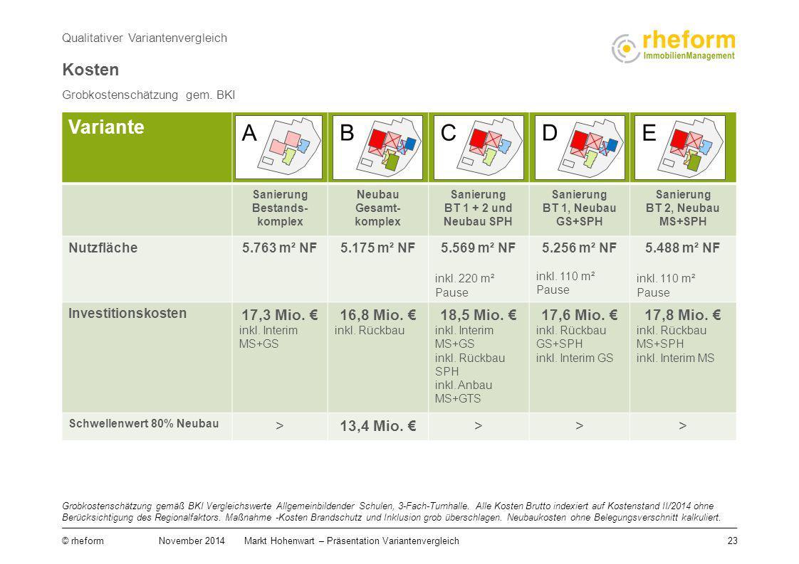 23 © rheform November 2014Markt Hohenwart – Präsentation Variantenvergleich Grobkostenschätzung gem. BKI Qualitativer Variantenvergleich Grobkostensch
