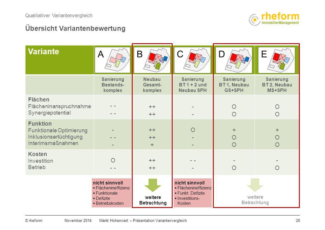 26 © rheform November 2014Markt Hohenwart – Präsentation Variantenvergleich Qualitativer Variantenvergleich Übersicht Variantenbewertung VarianteABCDE
