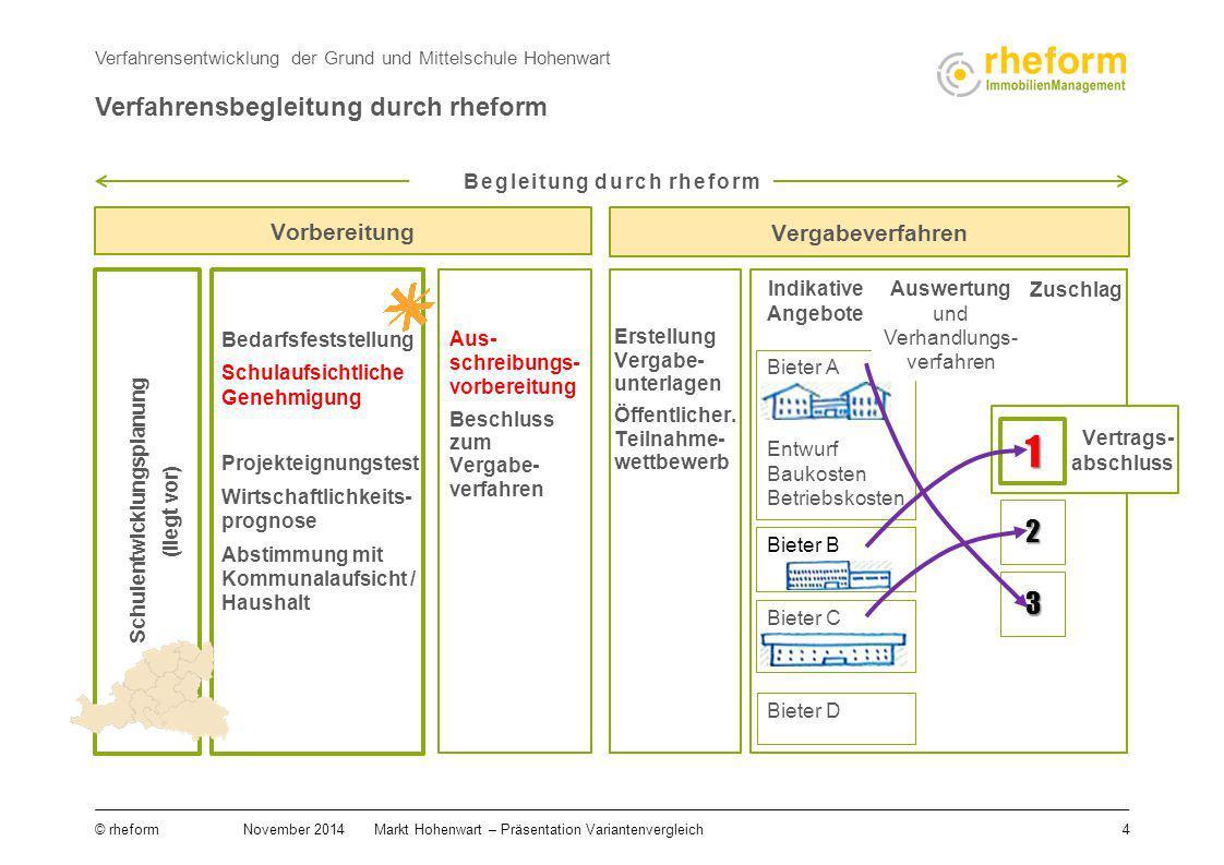 4 © rheform November 2014Markt Hohenwart – Präsentation Variantenvergleich Bedarfsfeststellung Schulaufsichtliche Genehmigung Projekteignungstest Wirt