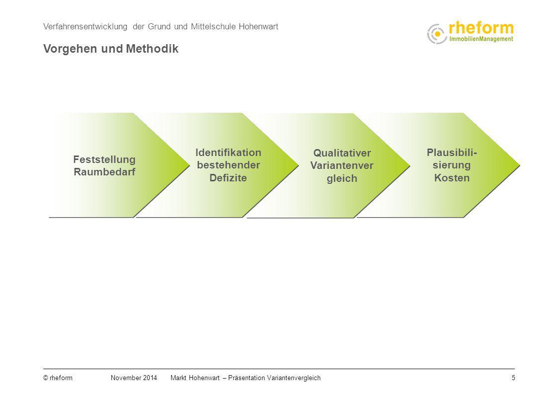 5 © rheform November 2014Markt Hohenwart – Präsentation Variantenvergleich Verfahrensentwicklung der Grund und Mittelschule Hohenwart Vorgehen und Met