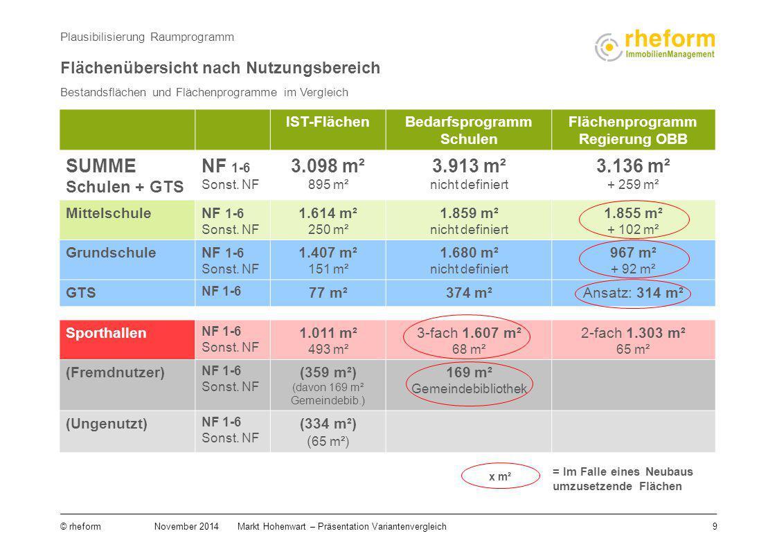 9 © rheform November 2014Markt Hohenwart – Präsentation Variantenvergleich Bestandsflächen und Flächenprogramme im Vergleich Plausibilisierung Raumpro