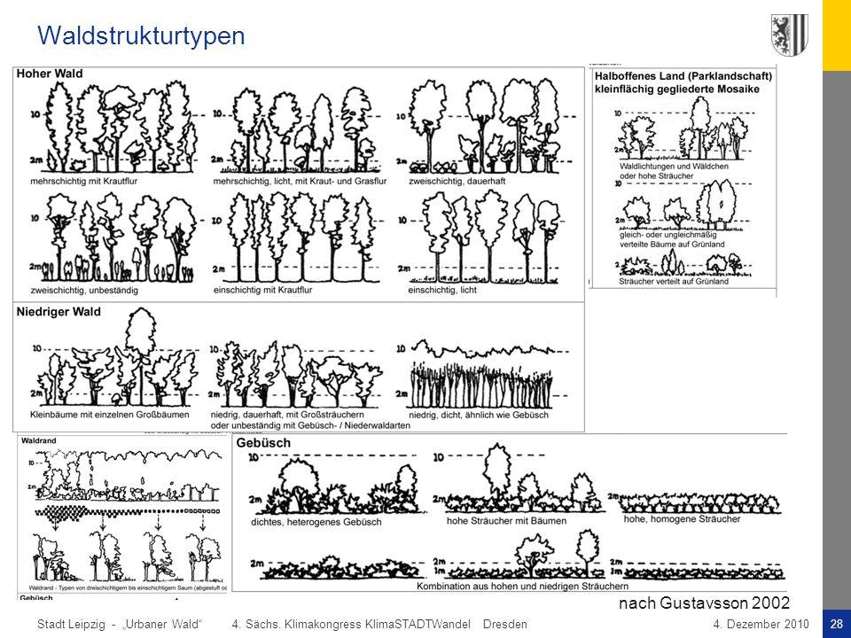"""Stadt Leipzig -28""""Urbaner Wald"""" 4. Sächs. Klimakongress KlimaSTADTWandel Dresden4. Dezember 2010 Waldstrukturtypen nach Gustavsson 2002"""