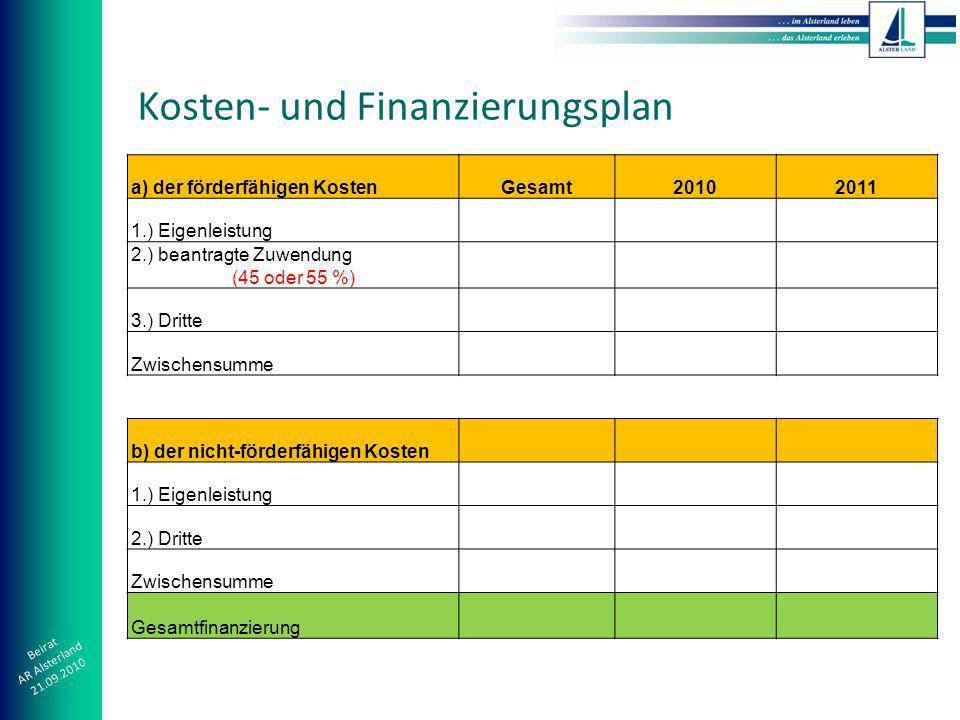 Beirat AR Alsterland 21.09.2010 Kosten- und Finanzierungsplan a) der förderfähigen KostenGesamt20102011 1.) Eigenleistung 2.) beantragte Zuwendung (45 oder 55 %) 3.) Dritte Zwischensumme b) der nicht-förderfähigen Kosten 1.) Eigenleistung 2.) Dritte Zwischensumme Gesamtfinanzierung