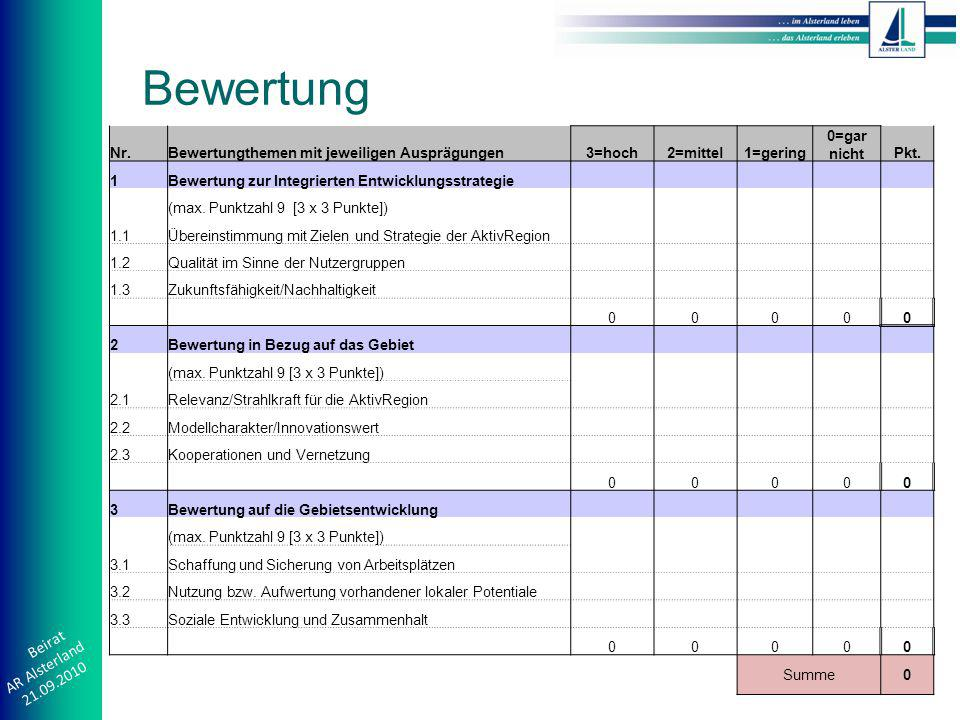Beirat AR Alsterland 21.09.2010 Bewertung Nr.Bewertungthemen mit jeweiligen Ausprägungen3=hoch2=mittel1=gering 0=gar nichtPkt.
