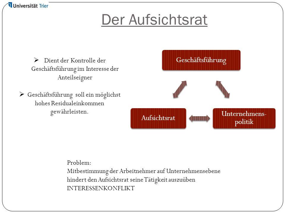 Der Aufsichtsrat Geschäftsführung Unternehmens- politik Aufsichtsrat  Dient der Kontrolle der Geschäftsführung im Interesse der Anteilseigner  Gesch