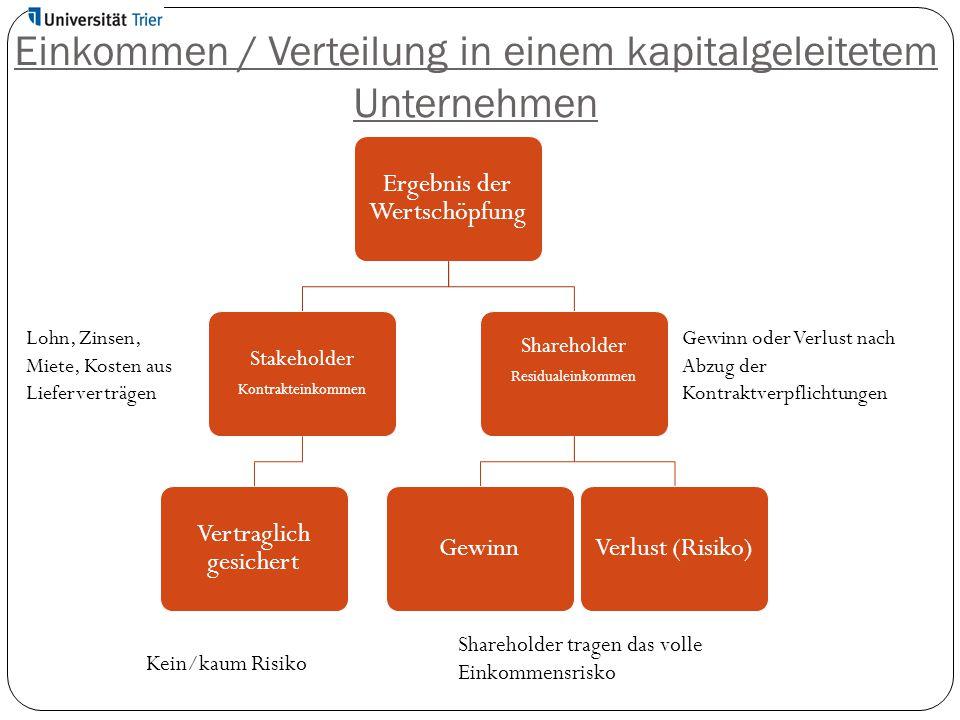 Einkommen / Verteilung in einem kapitalgeleitetem Unternehmen Ergebnis der Wertschöpfung Stakeholder Kontrakteinkommen Vertraglich gesichert Sharehold