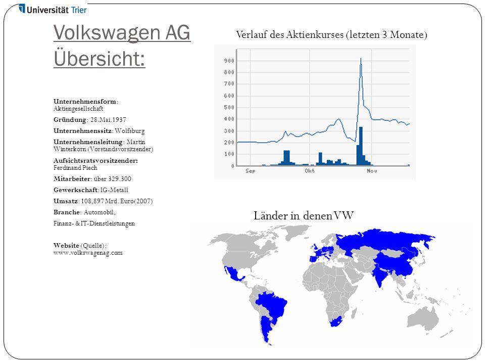 Volkswagen AG Übersicht: Unternehmensform: Aktiengesellschaft Gründung: 28.Mai.1937 Unternehmenssitz: Wolfsburg Unternehmensleitung: Martin Winterkorn