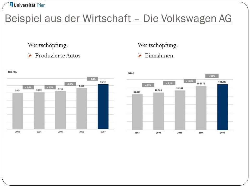 Beispiel aus der Wirtschaft – Die Volkswagen AG Wertschöpfung:  Produzierte Autos Wertschöpfung:  Einnahmen