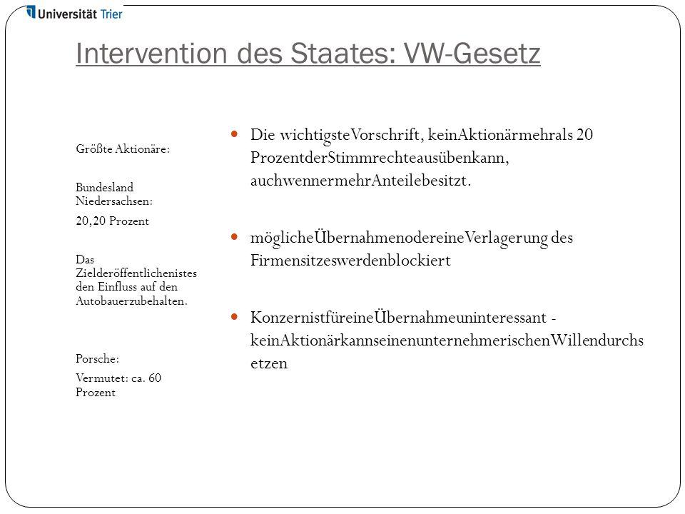 Intervention des Staates: VW-Gesetz Die wichtigsteVorschrift, keinAktionärmehrals 20 ProzentderStimmrechteausübenkann, auchwennermehrAnteilebesitzt. m