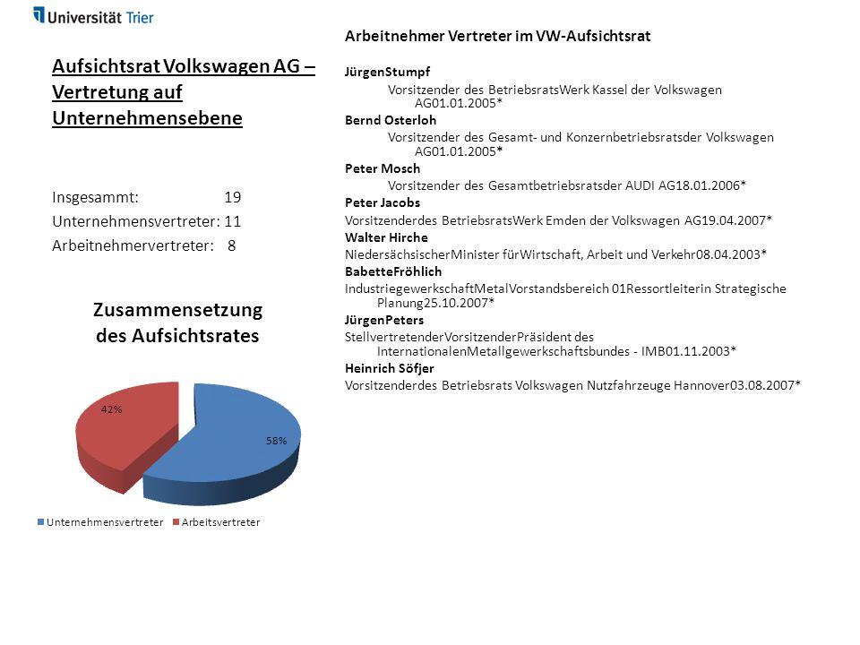 Aufsichtsrat Volkswagen AG – Vertretung auf Unternehmensebene Arbeitnehmer Vertreter im VW-Aufsichtsrat JürgenStumpf Vorsitzender des BetriebsratsWerk