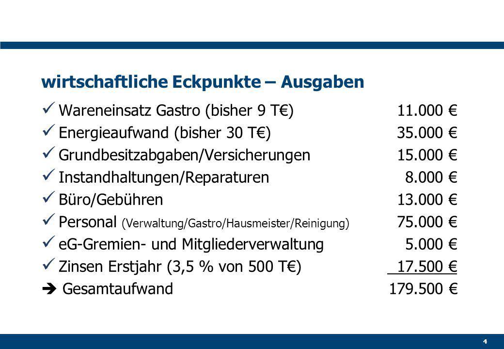 wirtschaftliche Eckpunkte – Ausgaben Wareneinsatz Gastro (bisher 9 T€)11.000 € Energieaufwand (bisher 30 T€)35.000 € Grundbesitzabgaben/Versicherungen15.000 € Instandhaltungen/Reparaturen8.000 € Büro/Gebühren13.000 € Personal (Verwaltung/Gastro/Hausmeister/Reinigung) 75.000 € eG-Gremien- und Mitgliederverwaltung5.000 € Zinsen Erstjahr (3,5 % von 500 T€) 17.500 €  Gesamtaufwand179.500 € 4