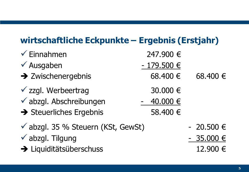 wirtschaftliche Eckpunkte – Ergebnis (Erstjahr) Einnahmen247.900 € Ausgaben- 179.500 €  Zwischenergebnis68.400 €68.400 € zzgl.