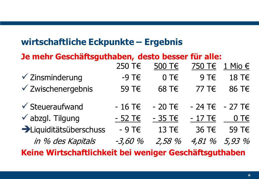 wirtschaftliche Eckpunkte – Ergebnis Je mehr Geschäftsguthaben, desto besser für alle: 250 T€500 T€750 T€1 Mio € Zinsminderung-9 T€0 T€9 T€18 T€ Zwischenergebnis59 T€68 T€77 T€86 T€ Steueraufwand- 16 T€- 20 T€- 24 T€- 27 T€ abzgl.