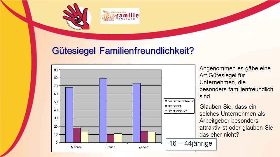 Gütesiegel Familienfreundlichkeit.