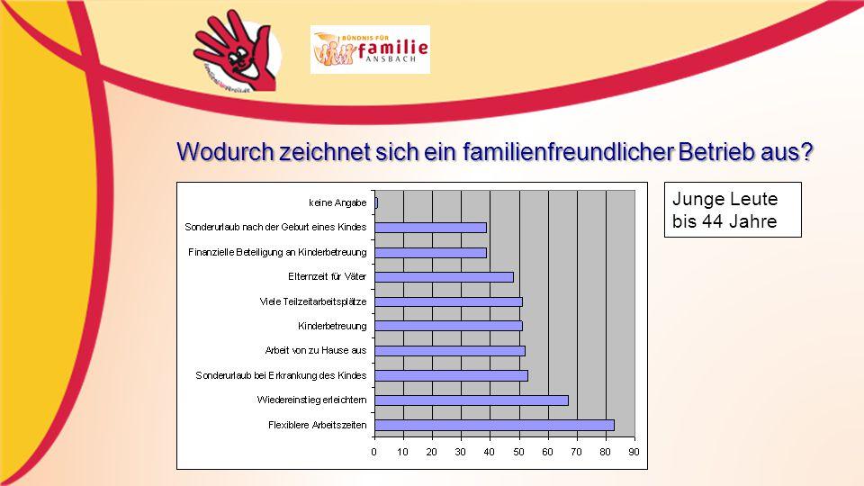 Wodurch zeichnet sich ein familienfreundlicher Betrieb aus? Junge Leute bis 44 Jahre