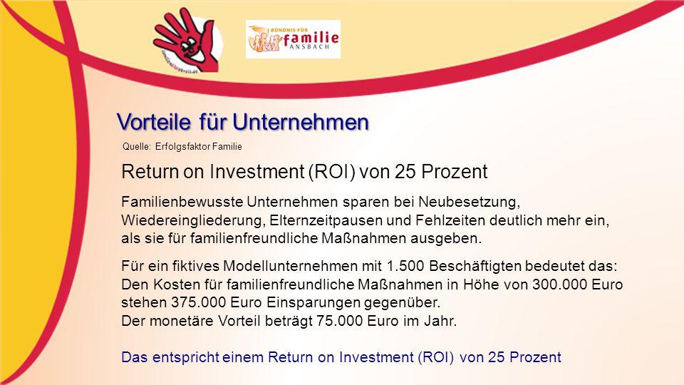 Vorteile für Unternehmen Return on Investment (ROI) von 25 Prozent Familienbewusste Unternehmen sparen bei Neubesetzung, Wiedereingliederung, Elternzeitpausen und Fehlzeiten deutlich mehr ein, als sie für familienfreundliche Maßnahmen ausgeben.