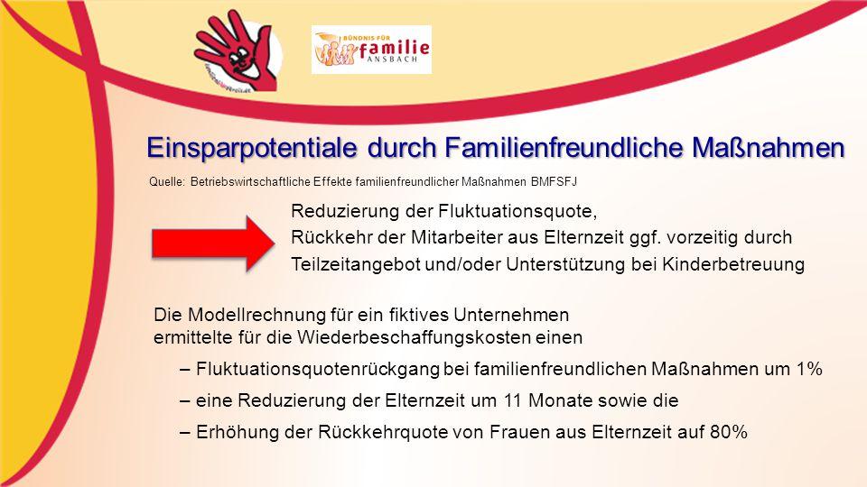 Einsparpotentiale durch Familienfreundliche Maßnahmen Reduzierung der Fluktuationsquote, Rückkehr der Mitarbeiter aus Elternzeit ggf.