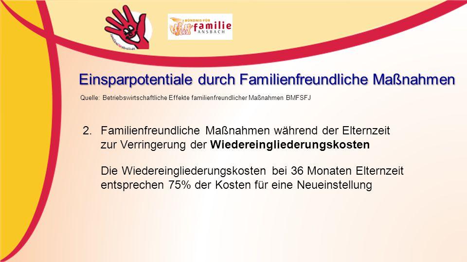 Einsparpotentiale durch Familienfreundliche Maßnahmen Quelle: Betriebswirtschaftliche Effekte familienfreundlicher Maßnahmen BMFSFJ 2.