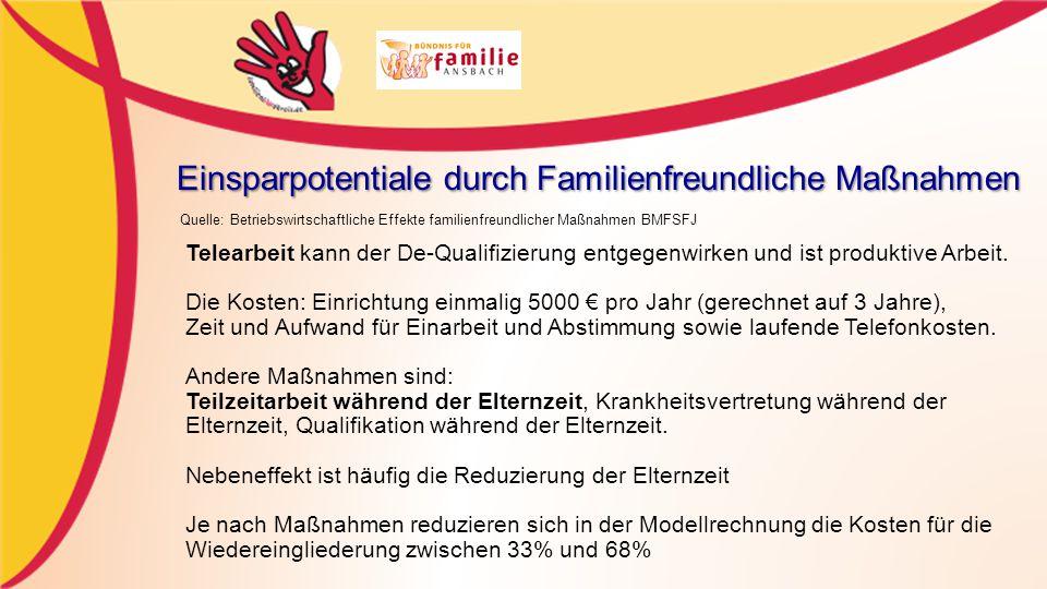 Einsparpotentiale durch Familienfreundliche Maßnahmen Quelle: Betriebswirtschaftliche Effekte familienfreundlicher Maßnahmen BMFSFJ Telearbeit kann der De-Qualifizierung entgegenwirken und ist produktive Arbeit.