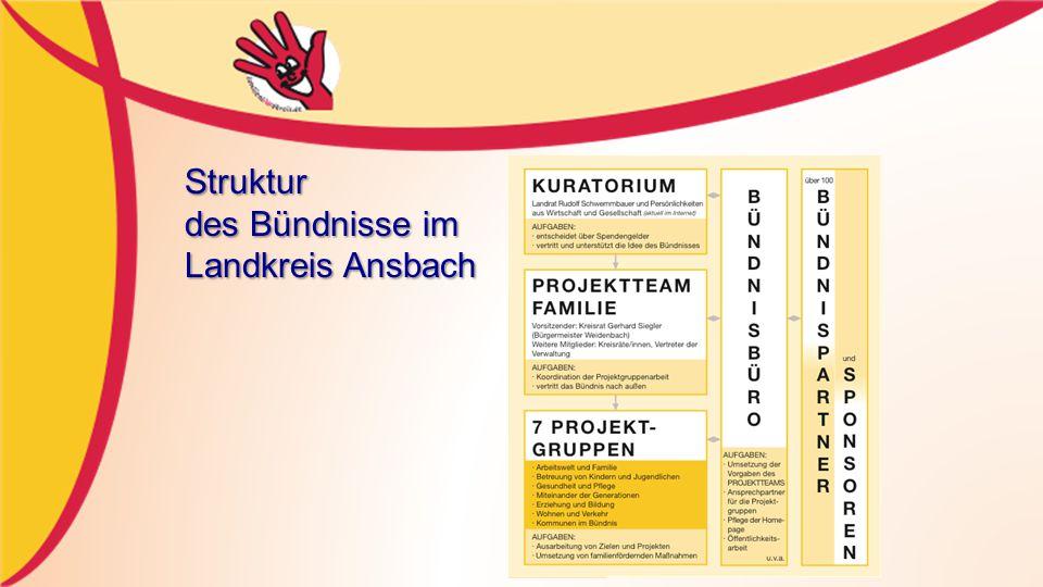 10.11.07 Ingrid Eichner und Claudia Suttner Landkreis Ansbach Struktur des Bündnisse im Landkreis Ansbach