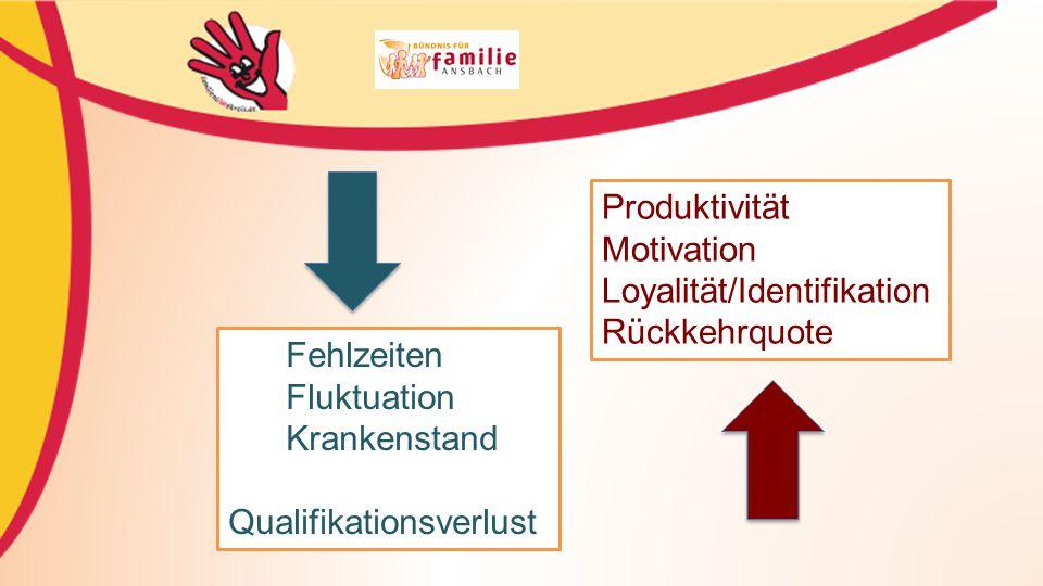 Fehlzeiten Fluktuation Krankenstand Qualifikationsverlust Produktivität Motivation Loyalität/Identifikation Rückkehrquote