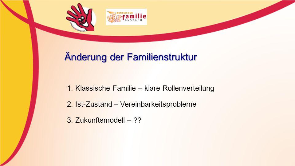 1.Klassische Familie – klare Rollenverteilung 2. Ist-Zustand – Vereinbarkeitsprobleme 3.