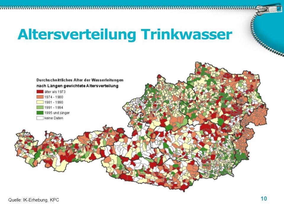 10 Altersverteilung Trinkwasser Quelle: IK-Erhebung, KPC