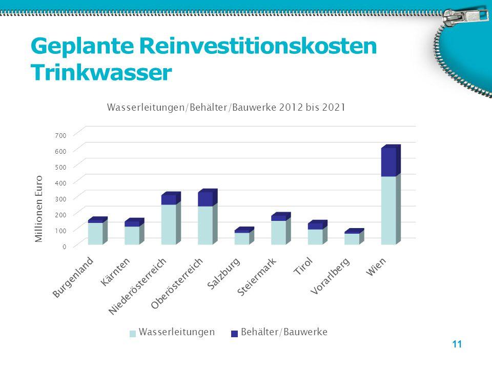 11 Geplante Reinvestitionskosten Trinkwasser