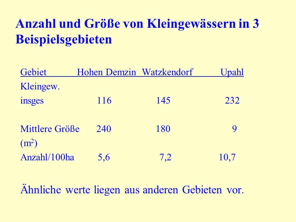 Anzahl und Größe von Kleingewässern in 3 Beispielsgebieten Gebiet Hohen Demzin Watzkendorf Upahl Kleingew. insges 116 145 232 Mittlere Größe 240 180 9