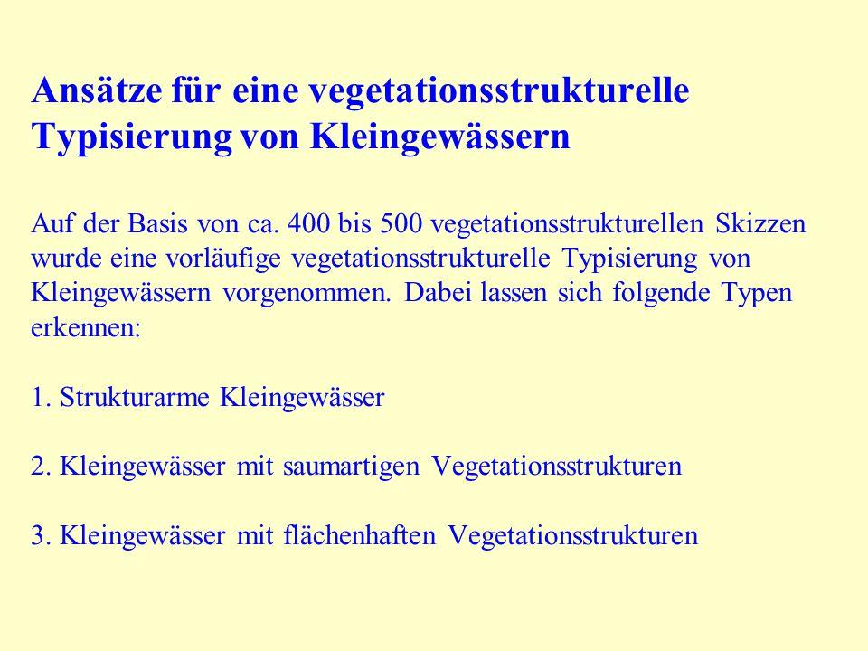 Anzahl der Vegetationskomplexe je Soll in den Untersuchungsgebieten Zahl der Veg.- komplexe /Soll 01234 GebietSölle insg.Anteil der Sölle in % Watzkendorf4810,431,329,225,04,2 Hohen Demzin348,8 38,223,520,6 Upahl6915,920,343,514,55,8 Bliesdorf1729,441,211,817,60 Probstei4037,515,032,515,02,5