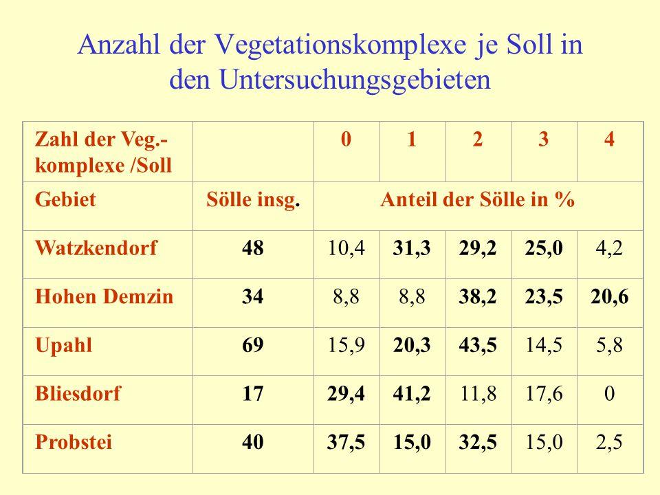 Anzahl der Vegetationskomplexe je Soll in den Untersuchungsgebieten Zahl der Veg.- komplexe /Soll 01234 GebietSölle insg.Anteil der Sölle in % Watzken