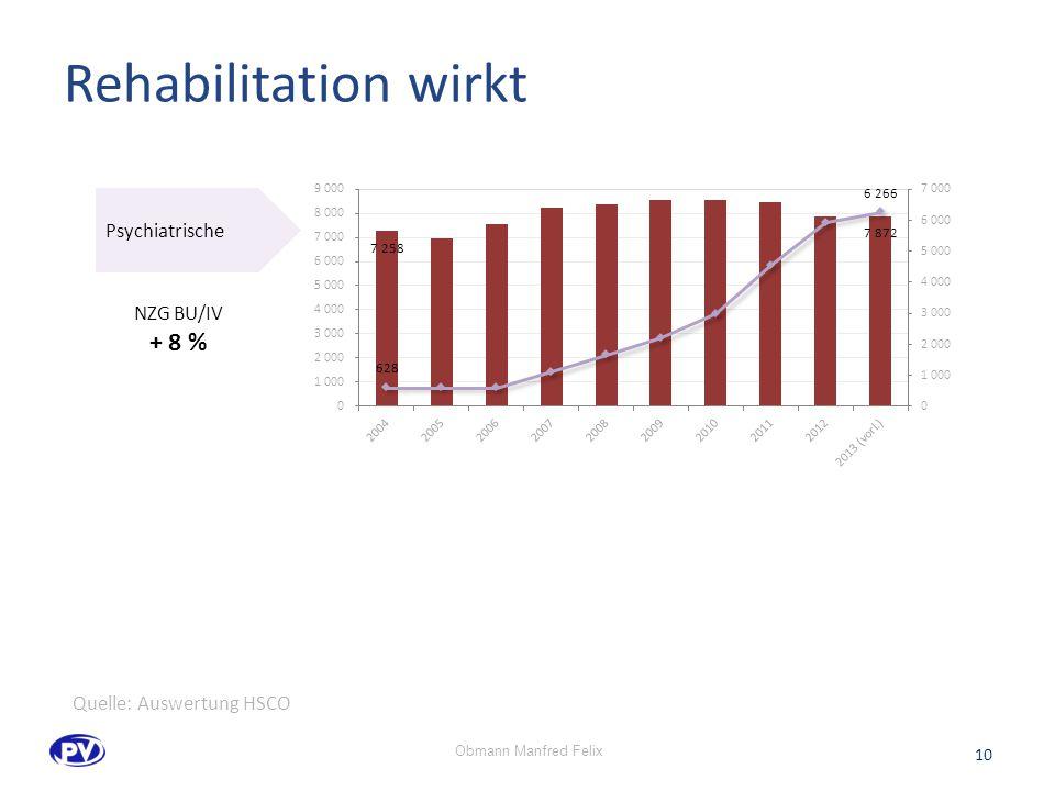 Rehabilitation wirkt Psychiatrische NZG BU/IV + 8 % 10 Quelle: Auswertung HSCO Obmann Manfred Felix