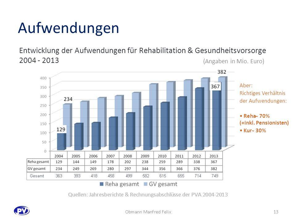 Entwicklung der Aufwendungen für Rehabilitation & Gesundheitsvorsorge 2004 - 2013 Aufwendungen Quellen: Jahresberichte & Rechnungsabschlüsse der PVA 2004-2013 (Angaben in Mio.