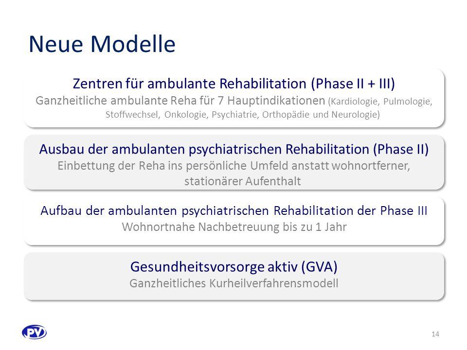 Neue Modelle Zentren für ambulante Rehabilitation (Phase II + III) Ganzheitliche ambulante Reha für 7 Hauptindikationen (Kardiologie, Pulmologie, Stoffwechsel, Onkologie, Psychiatrie, Orthopädie und Neurologie) Zentren für ambulante Rehabilitation (Phase II + III) Ganzheitliche ambulante Reha für 7 Hauptindikationen (Kardiologie, Pulmologie, Stoffwechsel, Onkologie, Psychiatrie, Orthopädie und Neurologie) Ausbau der ambulanten psychiatrischen Rehabilitation (Phase II) Einbettung der Reha ins persönliche Umfeld anstatt wohnortferner, stationärer Aufenthalt Ausbau der ambulanten psychiatrischen Rehabilitation (Phase II) Einbettung der Reha ins persönliche Umfeld anstatt wohnortferner, stationärer Aufenthalt Aufbau der ambulanten psychiatrischen Rehabilitation der Phase III Wohnortnahe Nachbetreuung bis zu 1 Jahr Aufbau der ambulanten psychiatrischen Rehabilitation der Phase III Wohnortnahe Nachbetreuung bis zu 1 Jahr Gesundheitsvorsorge aktiv (GVA) Ganzheitliches Kurheilverfahrensmodell Gesundheitsvorsorge aktiv (GVA) Ganzheitliches Kurheilverfahrensmodell 14