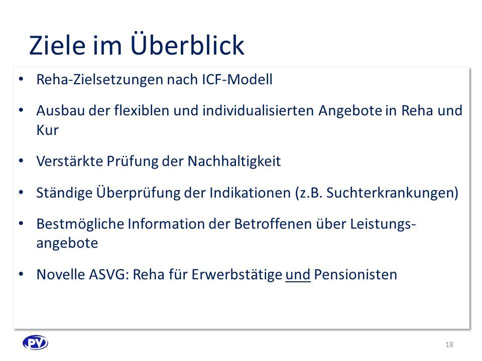 Ziele im Überblick Reha-Zielsetzungen nach ICF-Modell Ausbau der flexiblen und individualisierten Angebote in Reha und Kur Verstärkte Prüfung der Nachhaltigkeit Ständige Überprüfung der Indikationen (z.B.