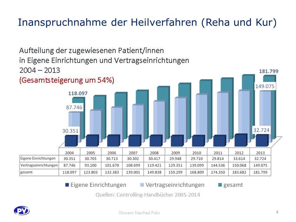 Quellen: Controlling-Handbücher 2005-2014 4 Inanspruchnahme der Heilverfahren (Reha und Kur) Obmann Manfred Felix