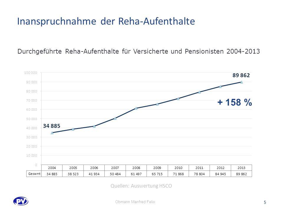 Inanspruchnahme der Reha-Aufenthalte 5 Durchgeführte Reha-Aufenthalte für Versicherte und Pensionisten 2004-2013 + 158 % Quellen: Auswertung HSCO Obmann Manfred Felix