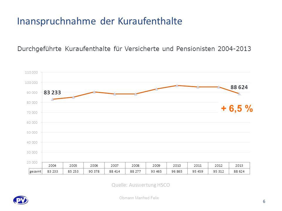 Inanspruchnahme der Kuraufenthalte 6 Durchgeführte Kuraufenthalte für Versicherte und Pensionisten 2004-2013 + 6,5 % Quelle: Auswertung HSCO Obmann Manfred Felix