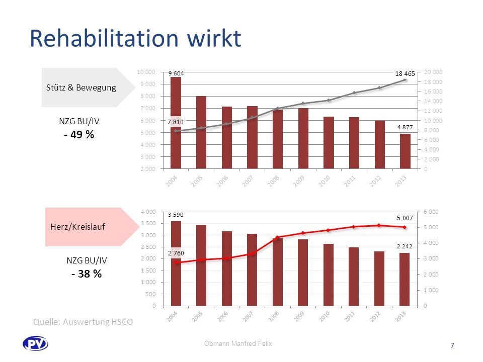 Rehabilitation wirkt Stütz & Bewegung Herz/Kreislauf NZG BU/IV - 49 % NZG BU/IV - 38 % 7 Quelle: Auswertung HSCO Obmann Manfred Felix