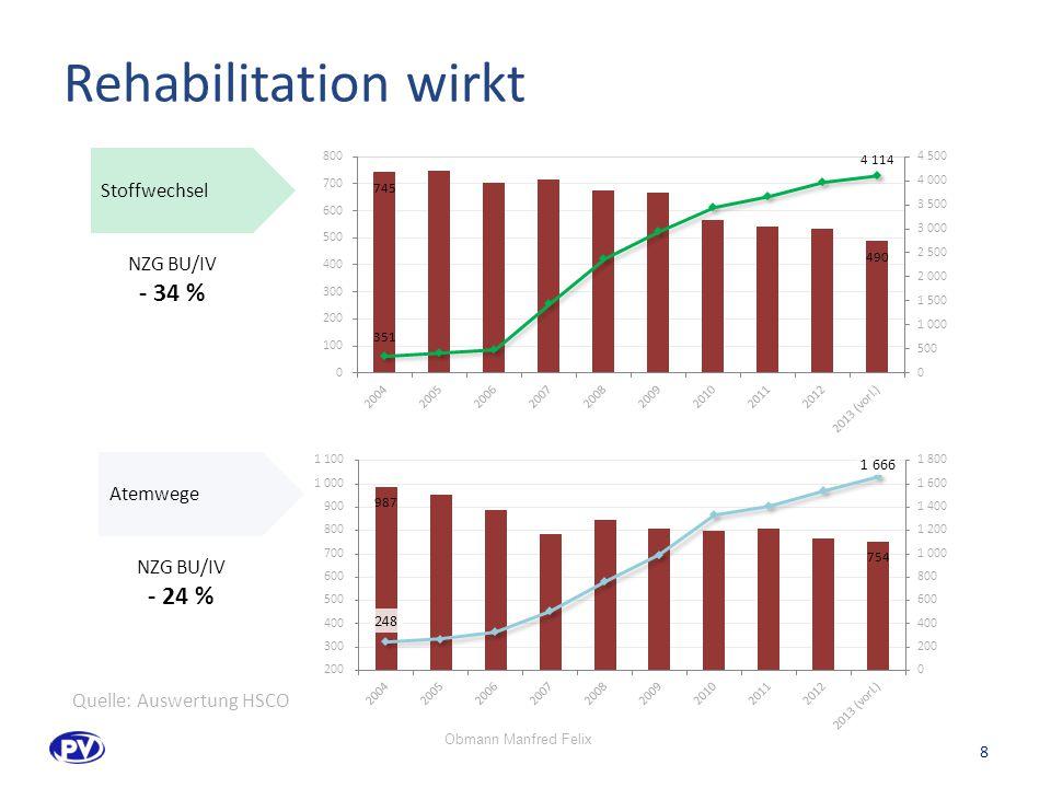Rehabilitation wirkt Stoffwechsel Atemwege NZG BU/IV - 34 % NZG BU/IV - 24 % 8 Quelle: Auswertung HSCO Obmann Manfred Felix