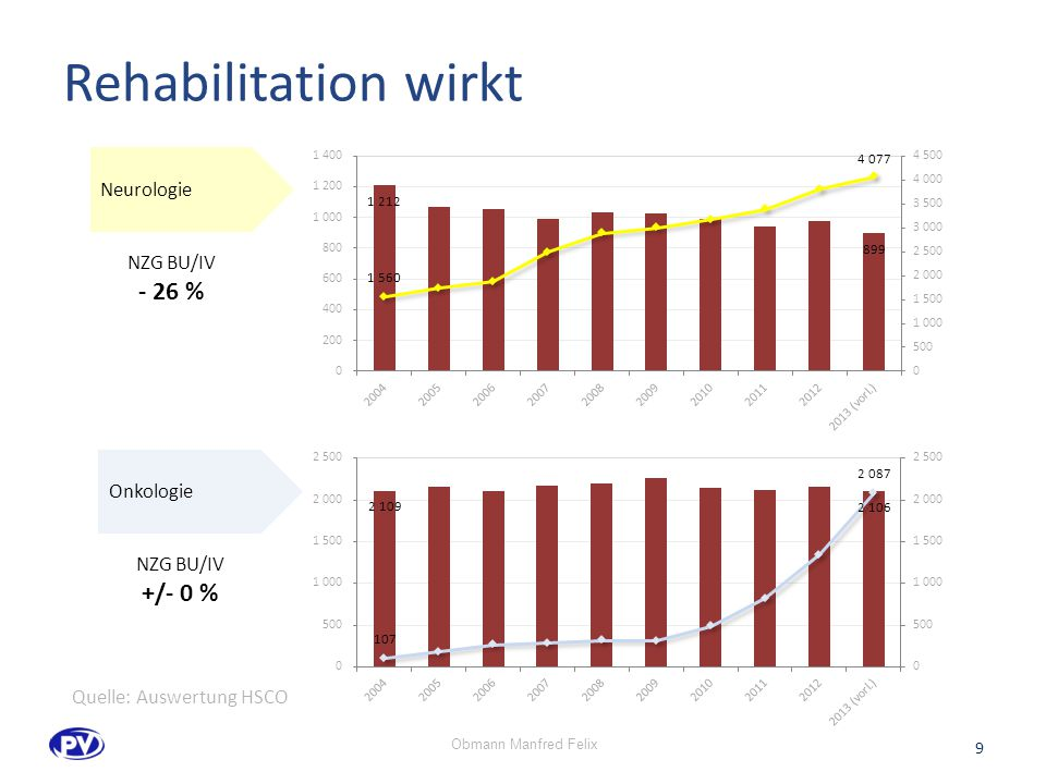 Rehabilitation wirkt Neurologie Onkologie NZG BU/IV - 26 % NZG BU/IV +/- 0 % 9 Quelle: Auswertung HSCO Obmann Manfred Felix