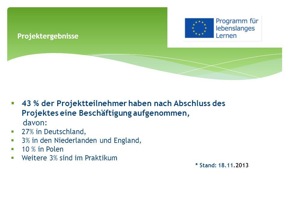  43 % der Projektteilnehmer haben nach Abschluss des Projektes eine Beschäftigung aufgenommen, davon:  27% in Deutschland,  3% in den Niederlanden und England,  10 % in Polen  Weitere 3% sind im Praktikum * Stand: 18.11.2013 Projektergebnisse