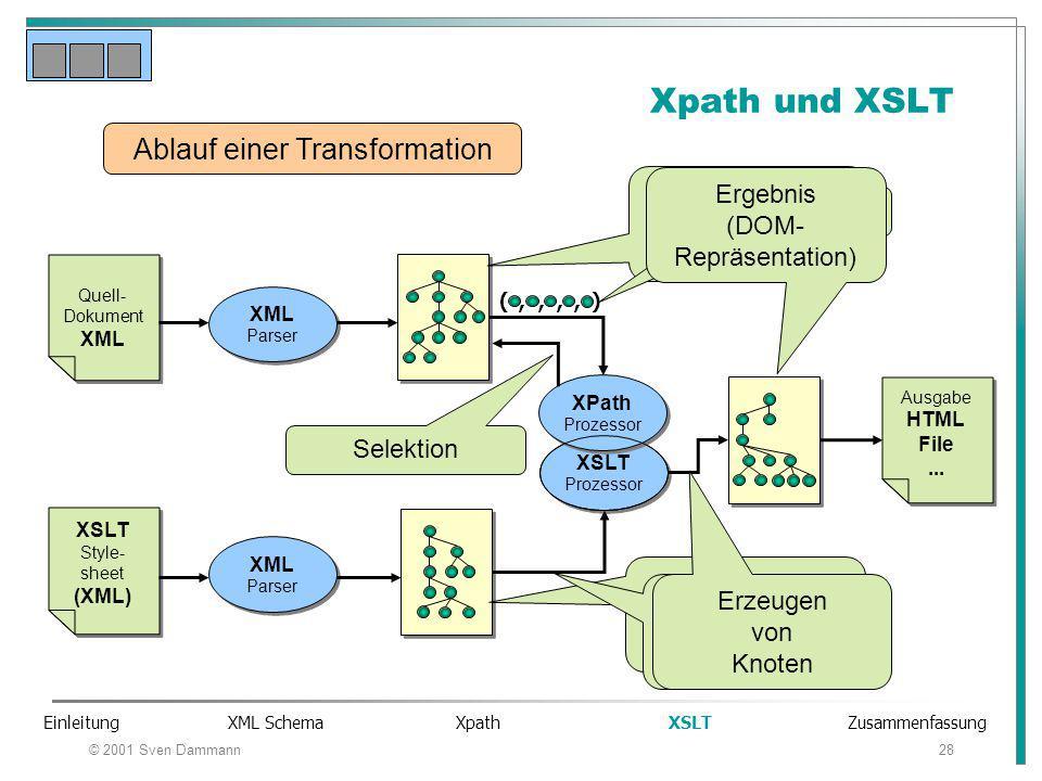 © 2001 Sven Dammann28 Xpath und XSLT XML Parser XML Parser XML Parser XML Parser Quell- Dokument XML Quell- Dokument XML XSLT Style- sheet (XML) XSLT Style- sheet (XML) Ausgabe HTML File...