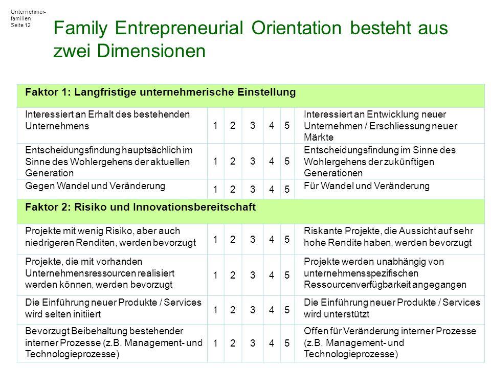 Unternehmer- familien Seite 12 Family Entrepreneurial Orientation besteht aus zwei Dimensionen Faktor 1: Langfristige unternehmerische Einstellung Int