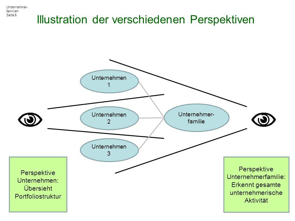 Unternehmer- familien Seite 5 Illustration der verschiedenen Perspektiven Perspektive Unternehmen: Übersieht Portfoliostruktur Perspektive Unternehmer