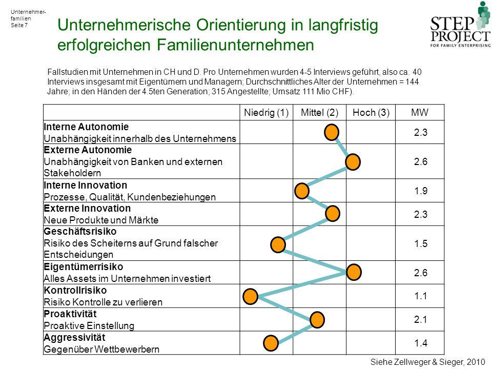 Unternehmer- familien Seite 7 Niedrig (1)Mittel (2)Hoch (3)MW Interne Autonomie Unabhängigkeit innerhalb des Unternehmens 2.3 Externe Autonomie Unabhängigkeit von Banken und externen Stakeholdern 2.6 Interne Innovation Prozesse, Qualität, Kundenbeziehungen 1.9 Externe Innovation Neue Produkte und Märkte 2.3 Geschäftsrisiko Risiko des Scheiterns auf Grund falscher Entscheidungen 1.5 Eigentümerrisiko Alles Assets im Unternehmen investiert 2.6 Kontrollrisiko Risiko Kontrolle zu verlieren 1.1 Proaktivität Proaktive Einstellung 2.1 Aggressivität Gegenüber Wettbewerbern 1.4 Fallstudien mit Unternehmen in CH und D.
