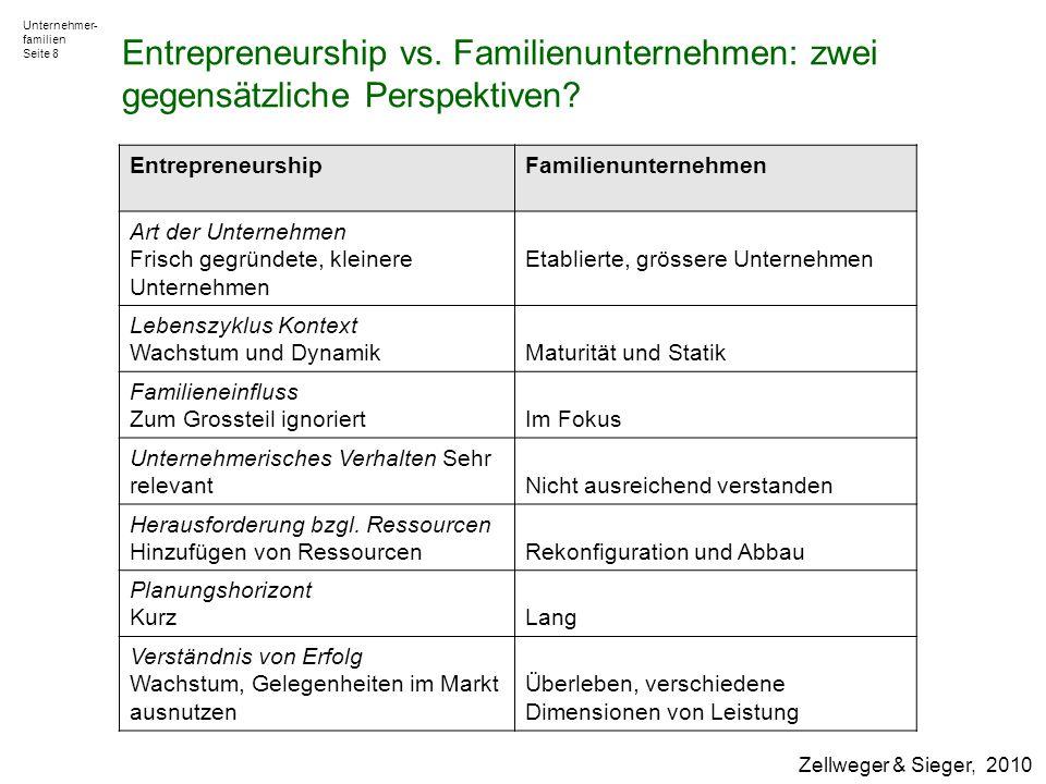 Unternehmer- familien Seite 8 Zellweger & Sieger, 2010 EntrepreneurshipFamilienunternehmen Art der Unternehmen Frisch gegründete, kleinere Unternehmen