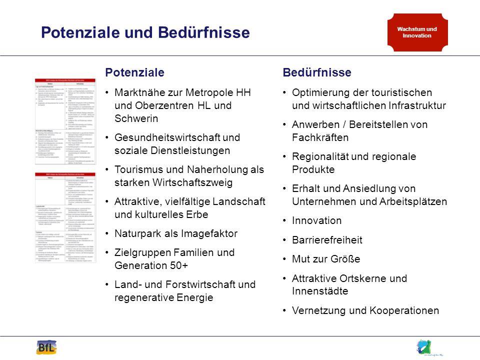 Wachstum und Innovation Potenziale Marktnähe zur Metropole HH und Oberzentren HL und Schwerin Gesundheitswirtschaft und soziale Dienstleistungen Touri