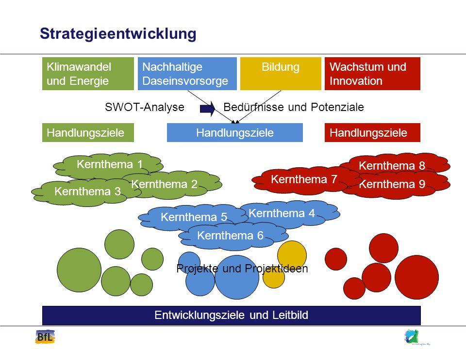 Strategieentwicklung Klimawandel und Energie Wachstum und Innovation Nachhaltige Daseinsvorsorge Bildung Kernthema 1 Kernthema 2 Kernthema 3 Kernthema