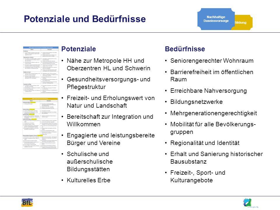Potenziale Nähe zur Metropole HH und Oberzentren HL und Schwerin Gesundheitsversorgungs- und Pflegestruktur Freizeit- und Erholungswert von Natur und